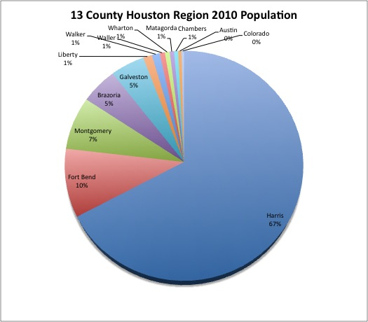 houston hispanic population adults 25-54