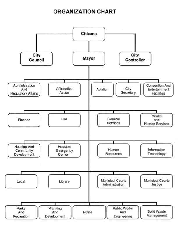 organization chart of hotel. Organizational Chart,