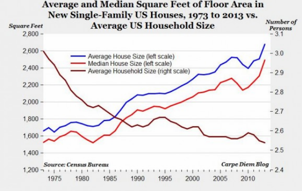 family size should the u s Average size of a family in the us 1960-2017  average size of households in the united states in 2016, by state average size of us households 2016,.